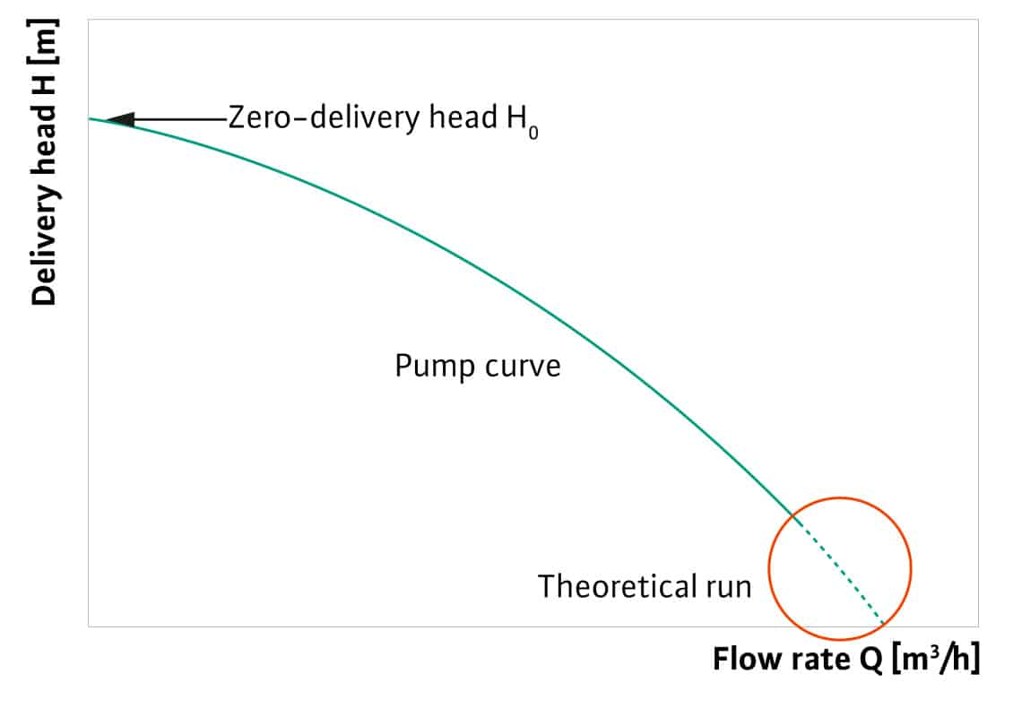 Pump curve explained