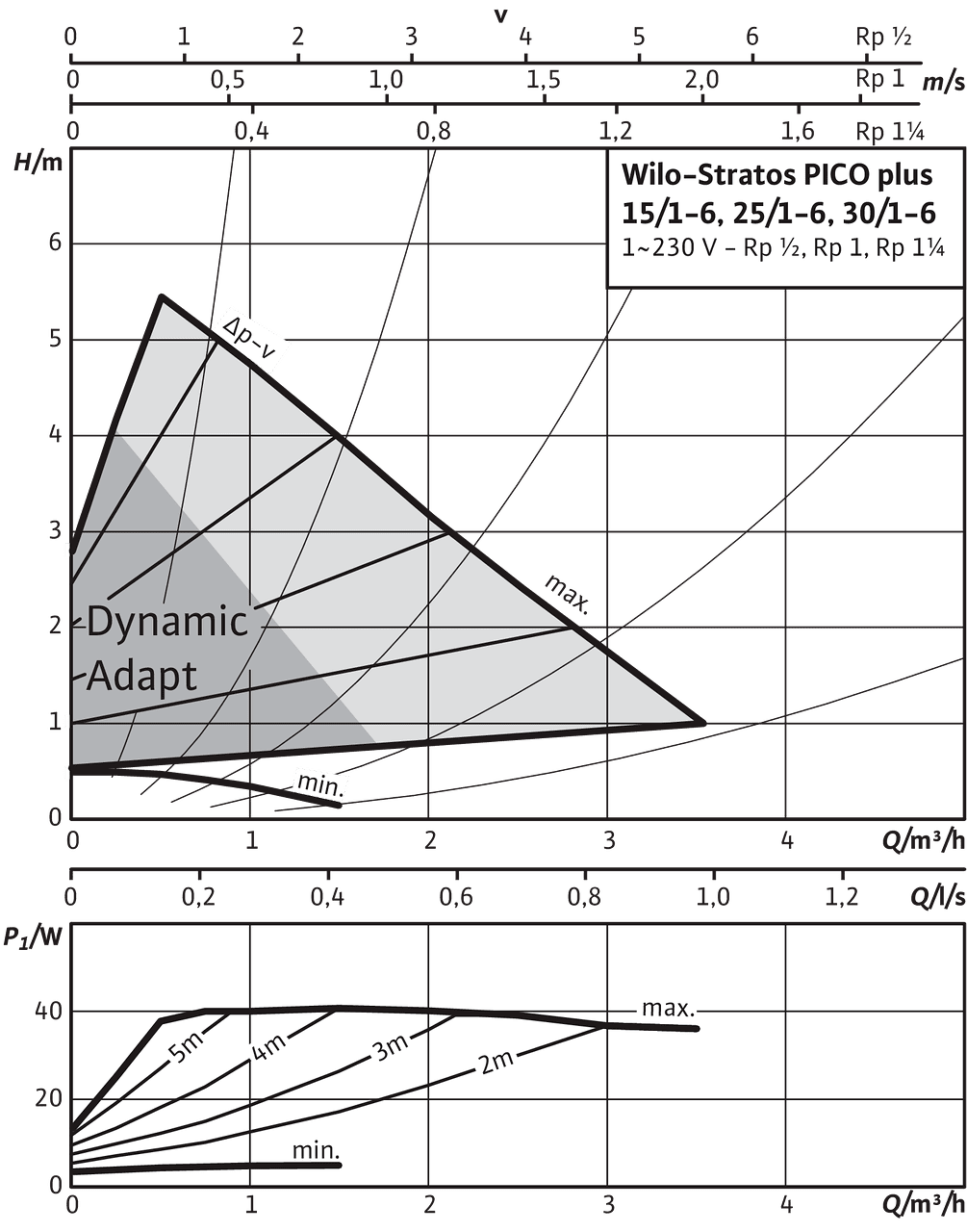 Wilo Bomba de rotor h/úmedo de alta eficiencia de Wilo Stratos PICO plus 25//1-4,Rp1,1x230V