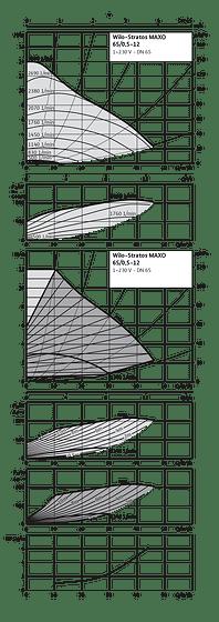 stratos maxo 65  0 5