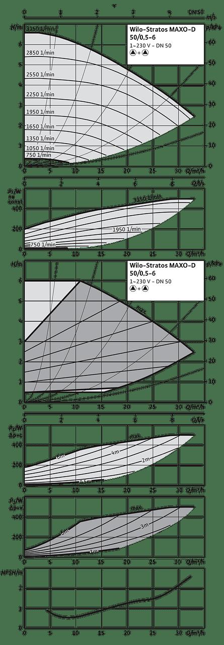 stratos maxo 0 5
