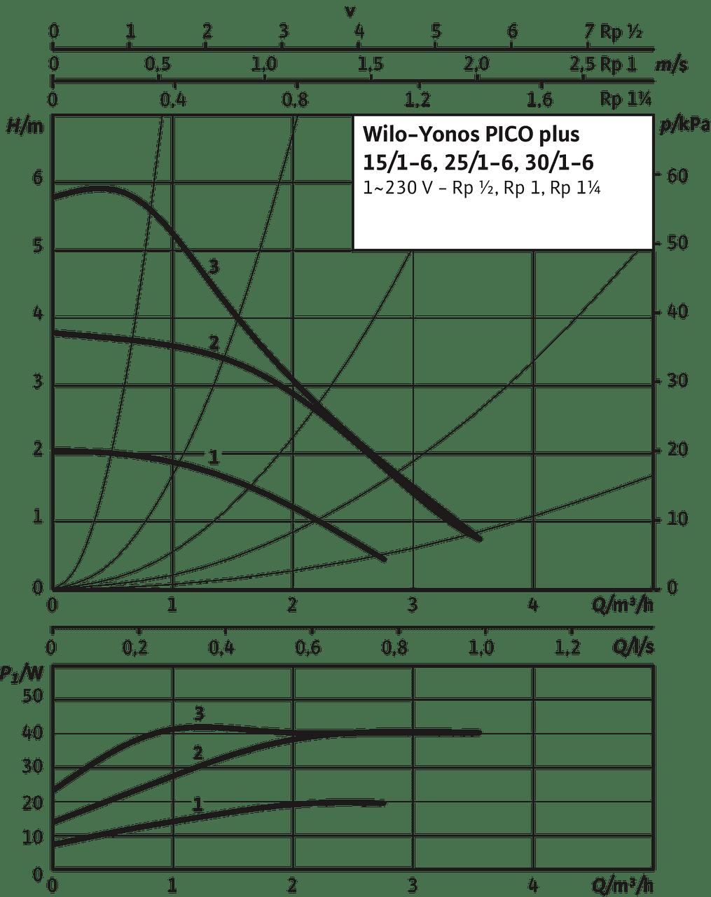 Yonos PICO Plus 25/1-6