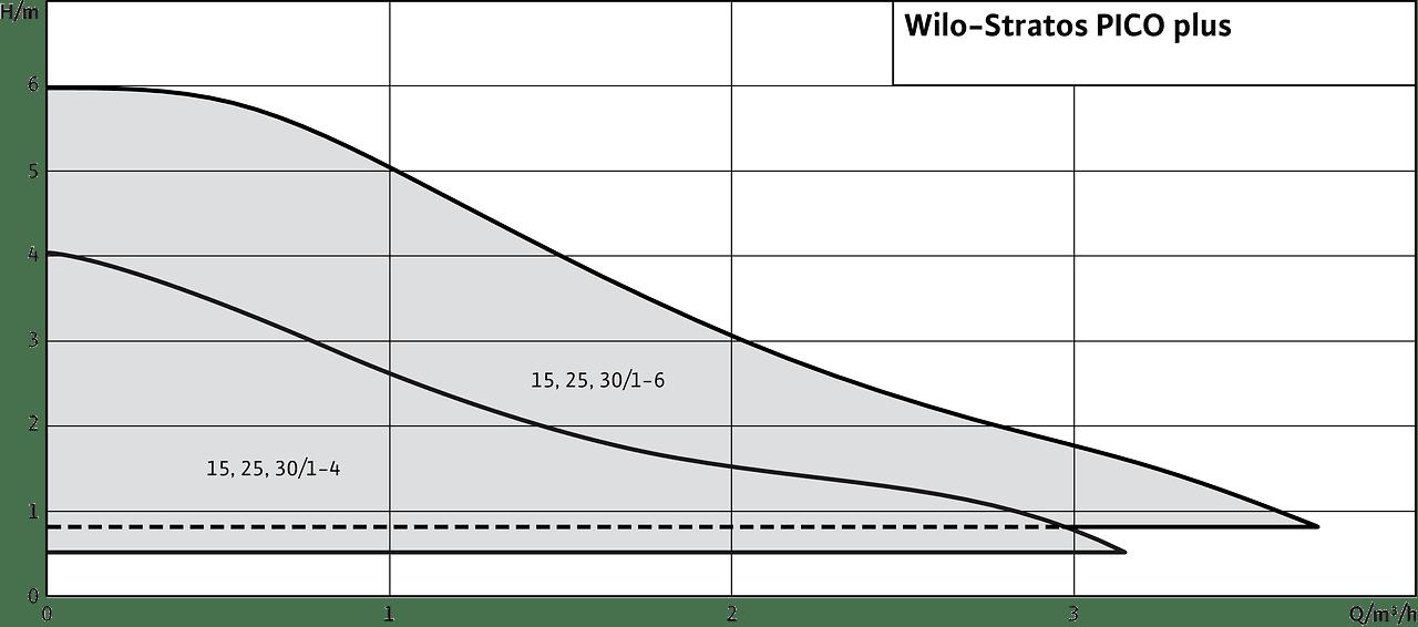 Extrem Wilo-Stratos PICO plus | Wilo FS22