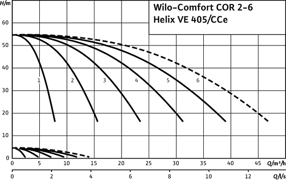 Comfort COR2-6 Helix VE 405/CCe