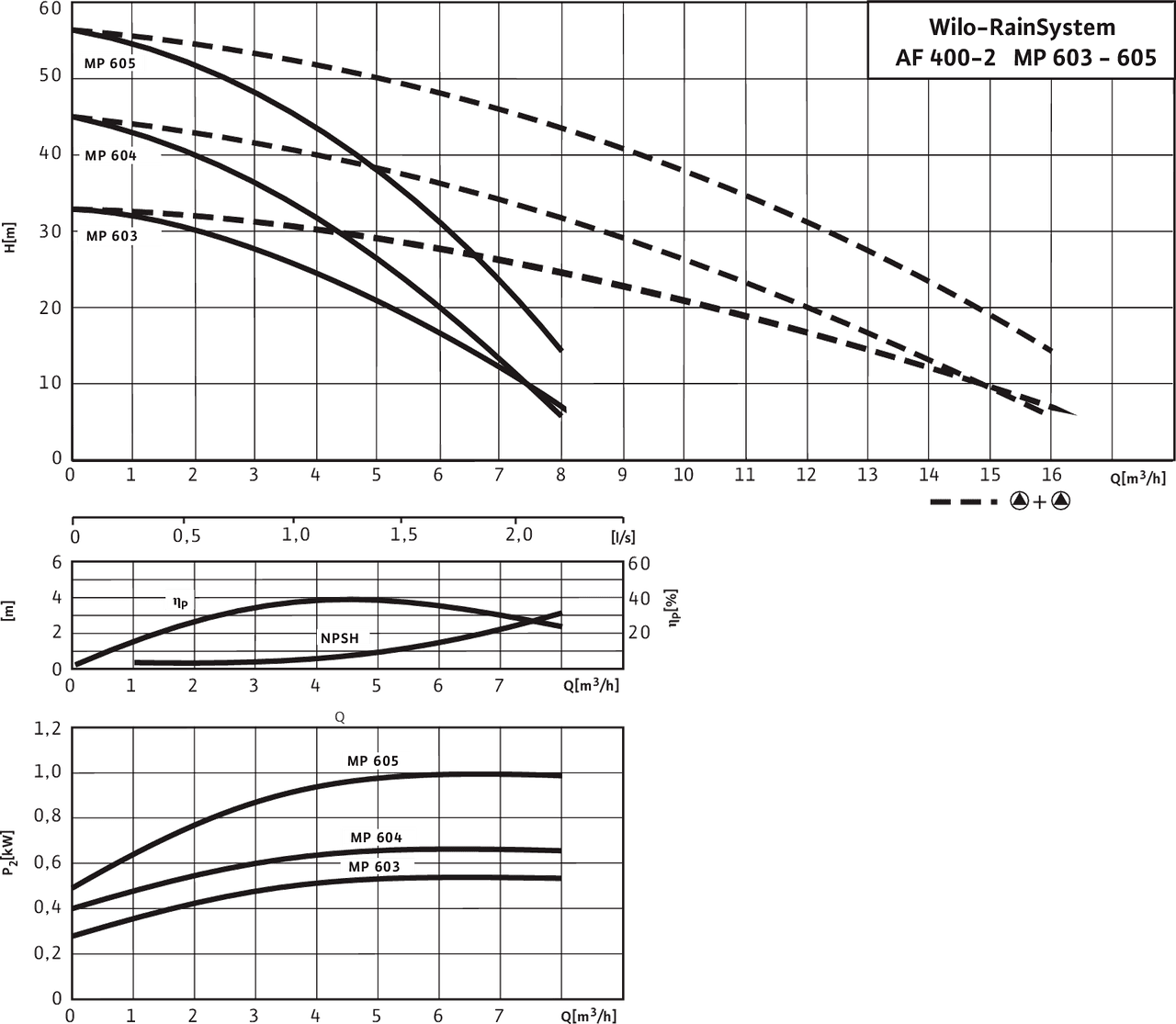 Rainsystem Af 400 2 Mp 604 Wilo Bms Ddc Wiring Diagram 2mp 603 605