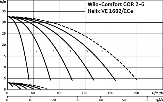 Comfort COR2-6 Helix VE 1602/CCe