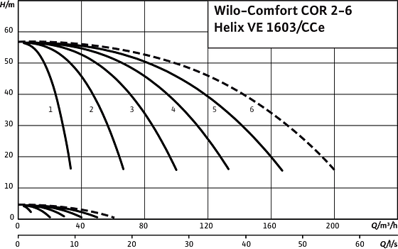 Comfort COR2-6 Helix VE 1603/CCe