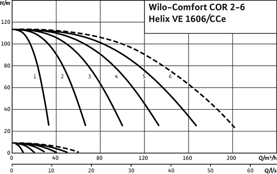 Comfort COR2-6 Helix VE 1606/CCe