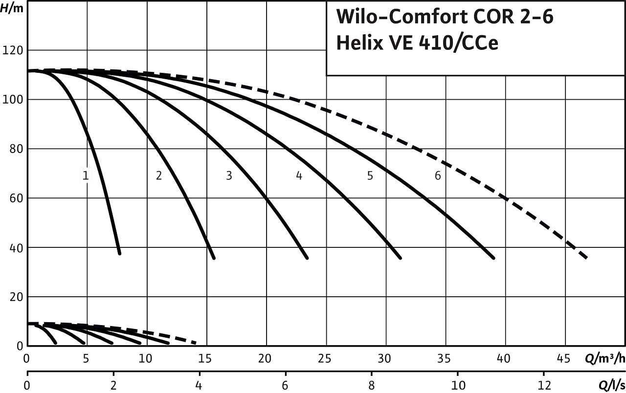 Comfort COR2-6 Helix VE 410/CCe