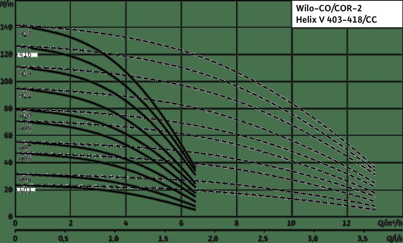 Wilo F C A on Wilo Pump Wiring Diagram