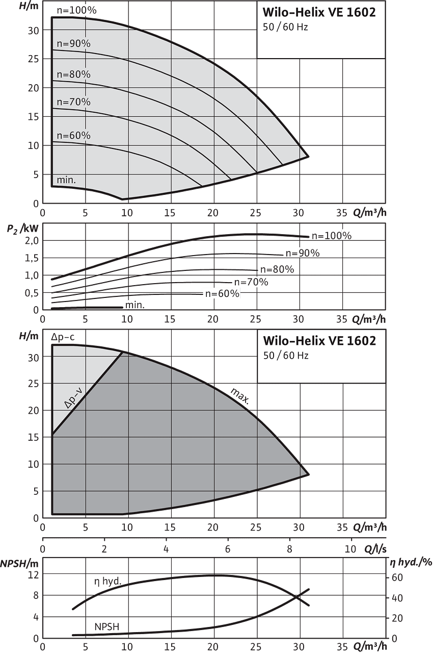 Helix Ve 1602 1 16 E Ks Wilo Line Connected Motor Wiring Diagram With Bypass And External Overload