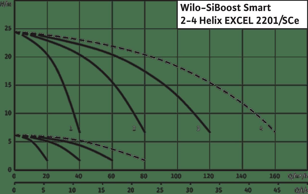 SiBoost Smart 4 Helix EXCEL 2201 | Wilo on