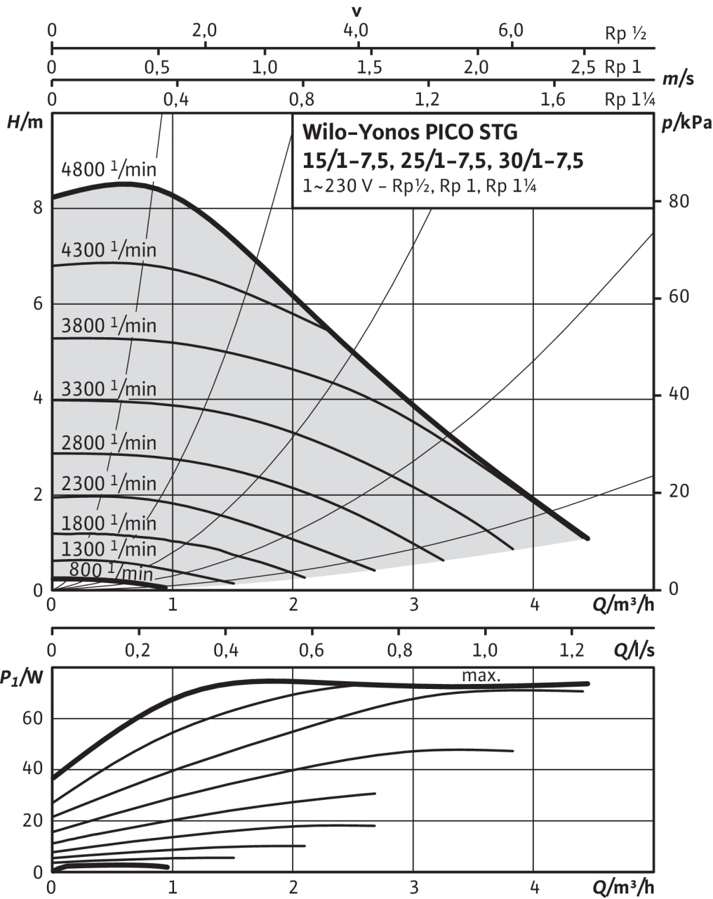 25 30 1 Microsoft W: Yonos PICO-STG 15/1-7.5